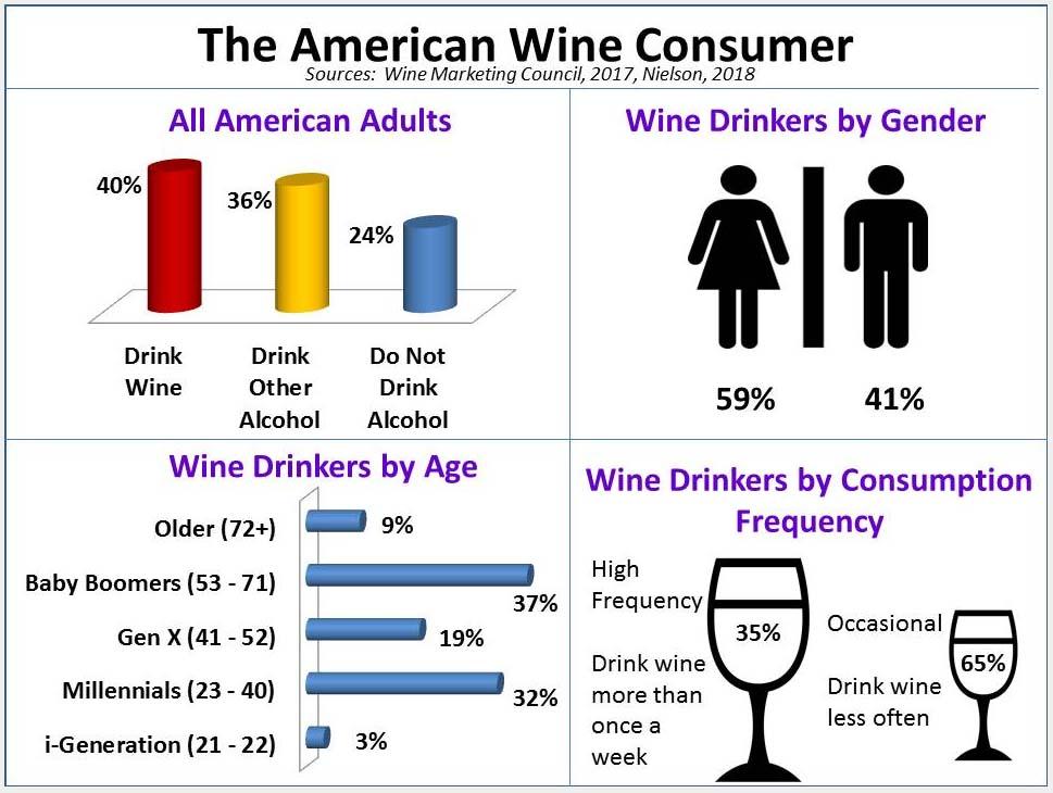 statistiche-consumo-vino-usa